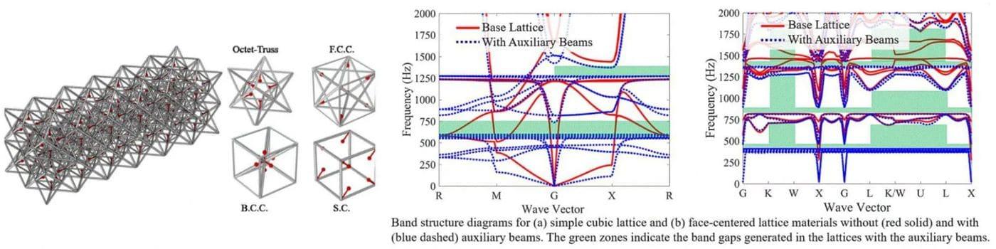 locallly-resonant-lattice